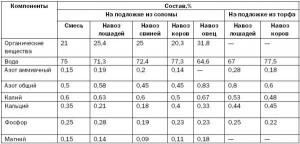 Таблица полезных компонентов